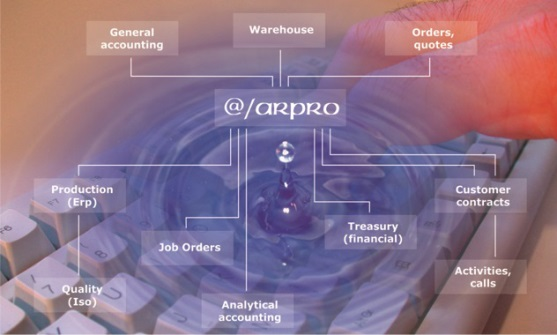 @/Arpro Business management software evolution & experience